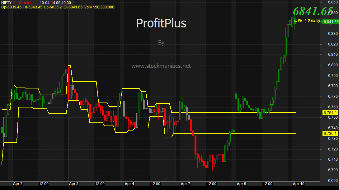 Profit Plus Stockmaniacs