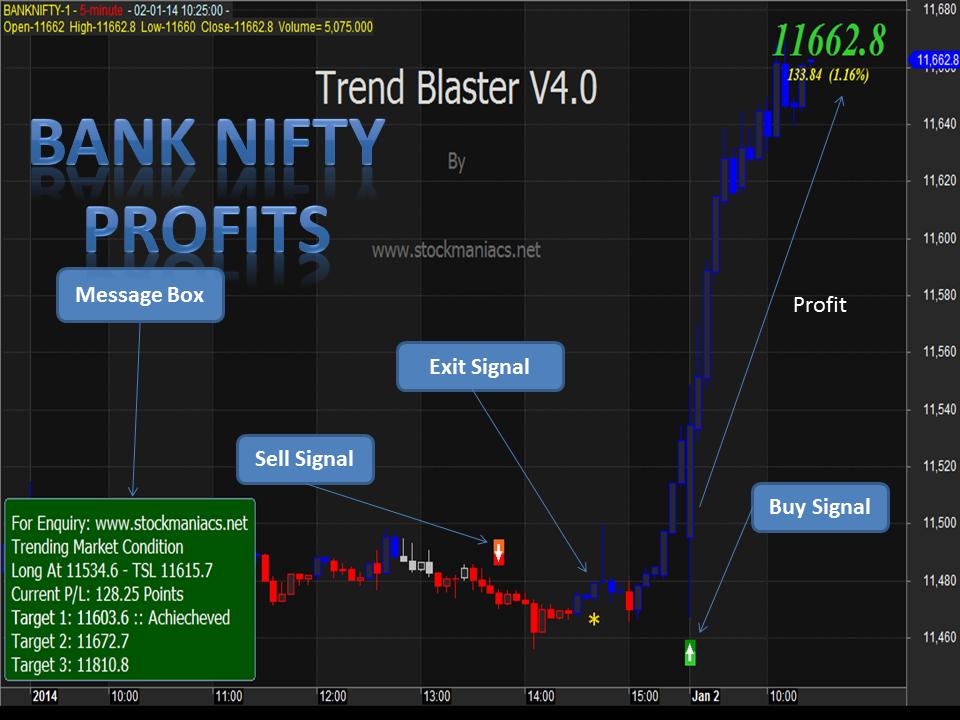 Intraday trading system amibroker