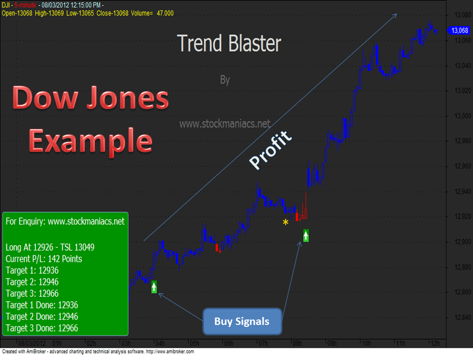 Top binary options firms