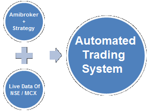 automated trading system
