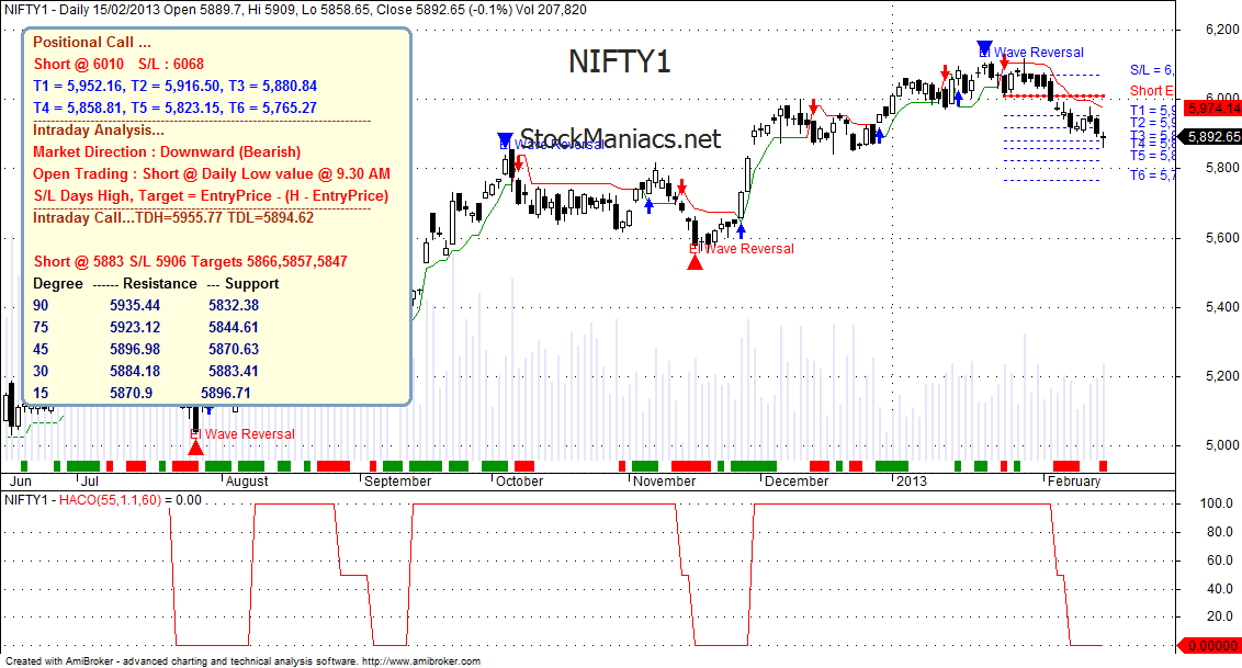Nifty trading system.... simple & efficient