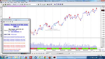 best metastock trading system