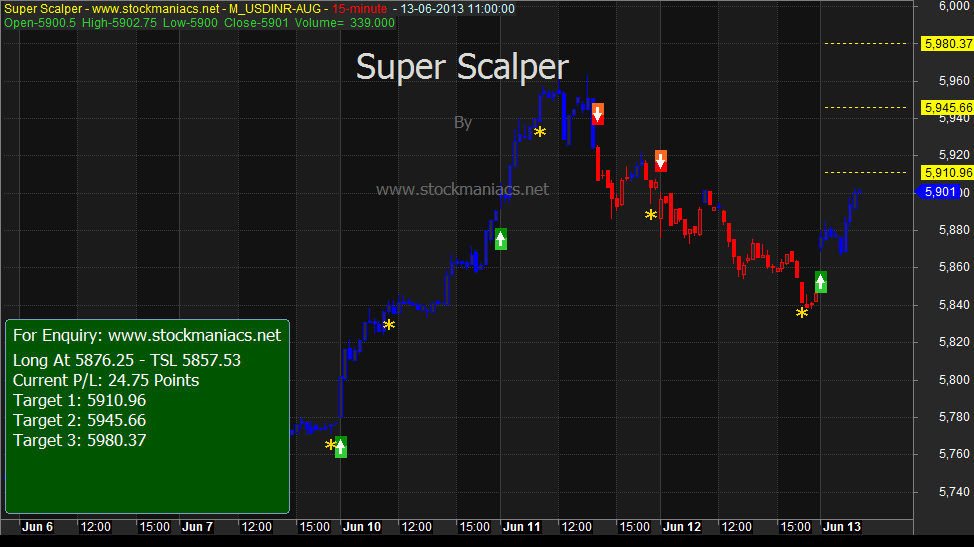 Options trading example nifty