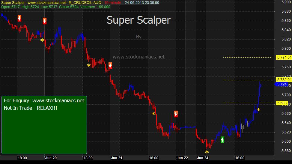 Trend blaster trading system afl free
