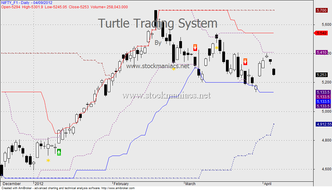 Turtle trading strategies