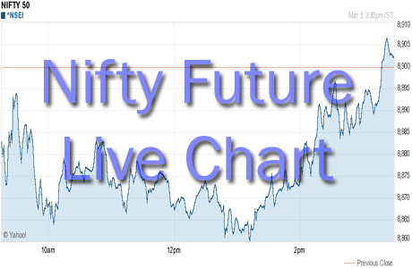 Watch Nifty Futures Live Chart With Buy Sell Signals | StockManiacs