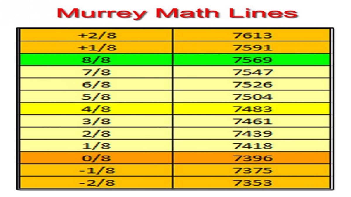 The Murrey Math Trading System – Download FREE MT4 Indicator