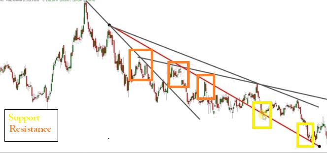 multiple trendline support-resistance
