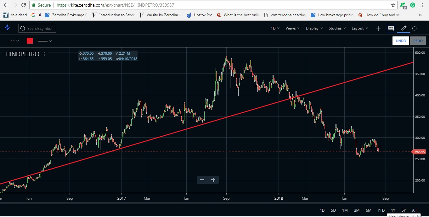 trendline trading bearish trend