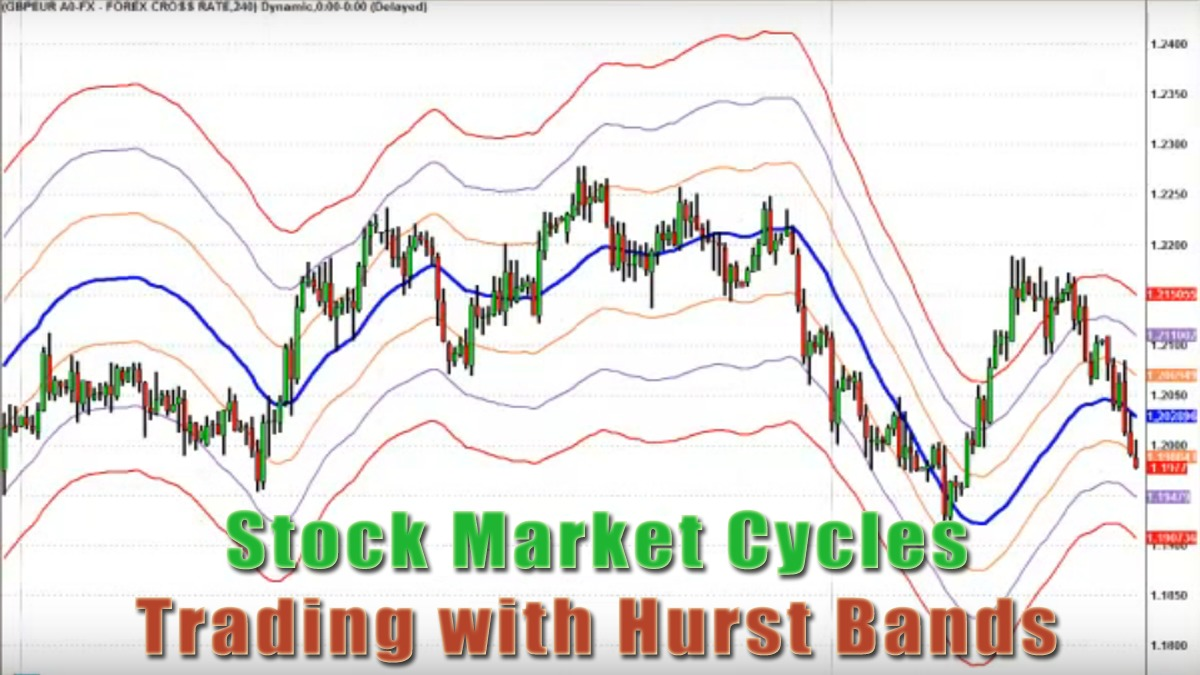 Stock Market Cycles Trading with Hurst Bands AFL