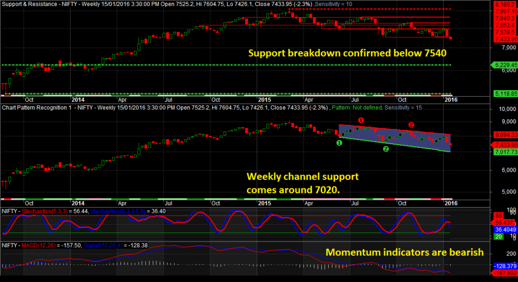 Nifty Trading Techniques Weekly Chart