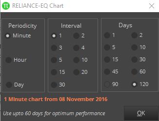 Chart Parameters Zerodha Pi