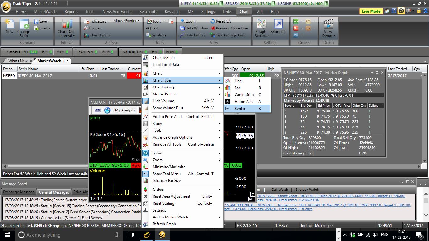 Renko Chart Sharekhan Trade Tiger