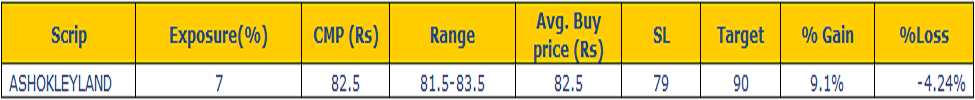 ASHOK LEYLAND Stock Price Analysis