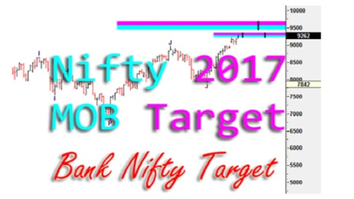 What Is Bank Nifty Target 2017? Make OR Break Analysis