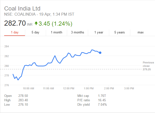 Coal India Share Price