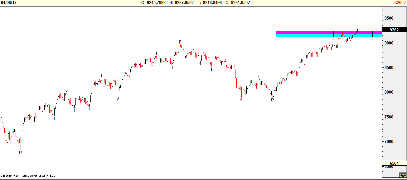 Nifty Daily Chart 06042017