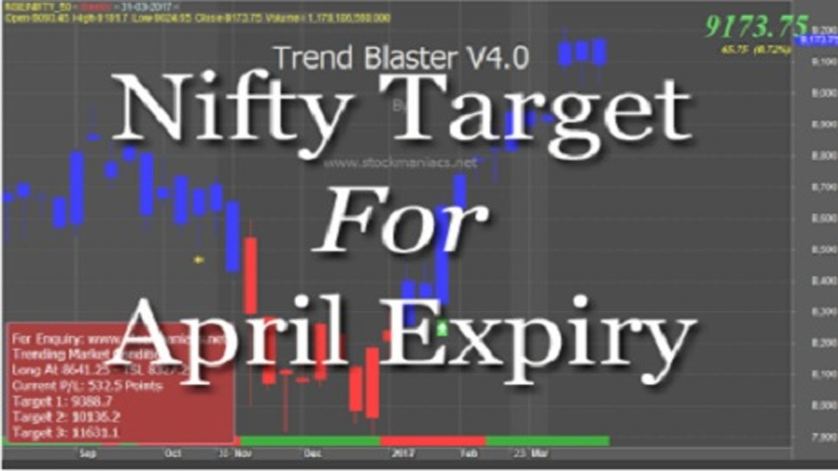Nifty Target For April Expiry
