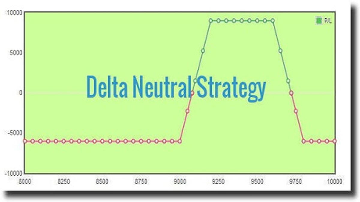 delta strategie neutră opțiuni
