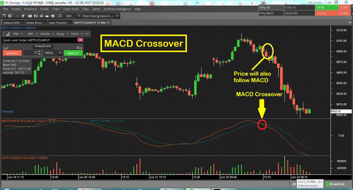 MACD Crossover