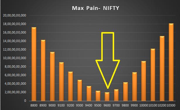 Options Max Pain