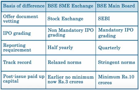 BSE SME Vs BSE