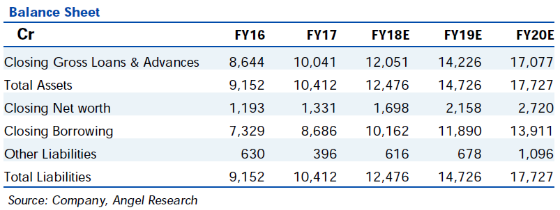L&T Finance Balance Sheet