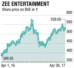 ZEEL Share Price