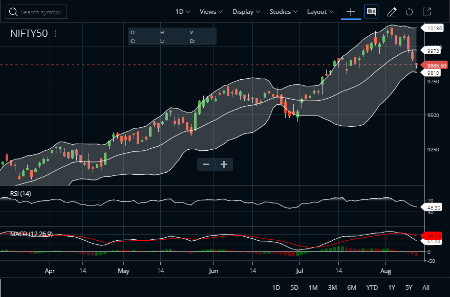 Nifty Daily Bollinger Bands