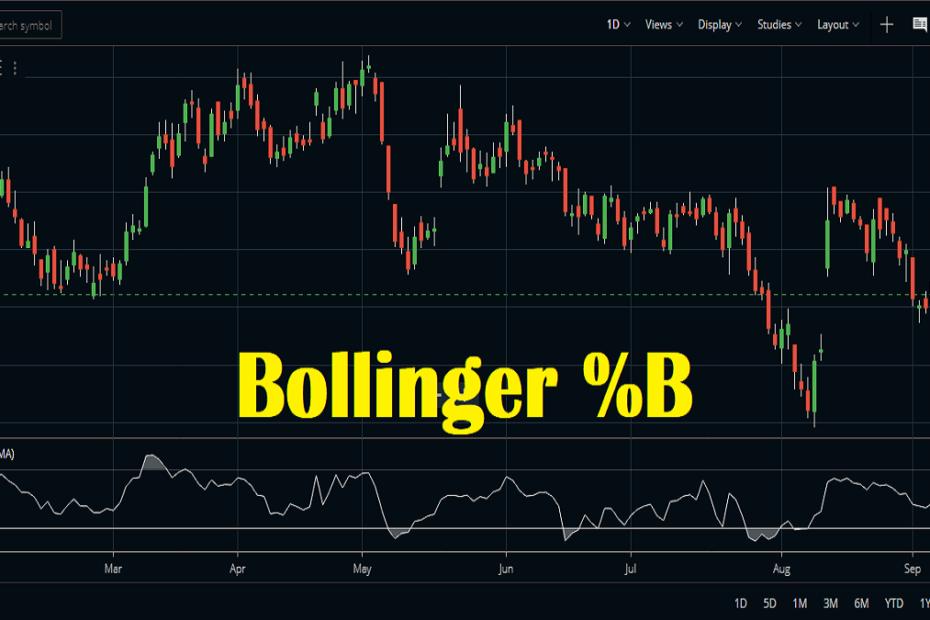 Bollinger %B Indicator