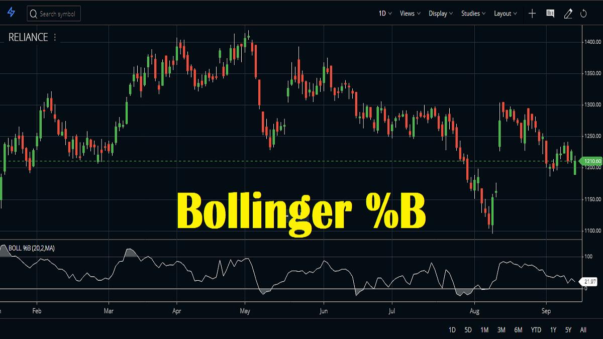 Bollinger Percent B Indicator (Bollinger %B) Strategy