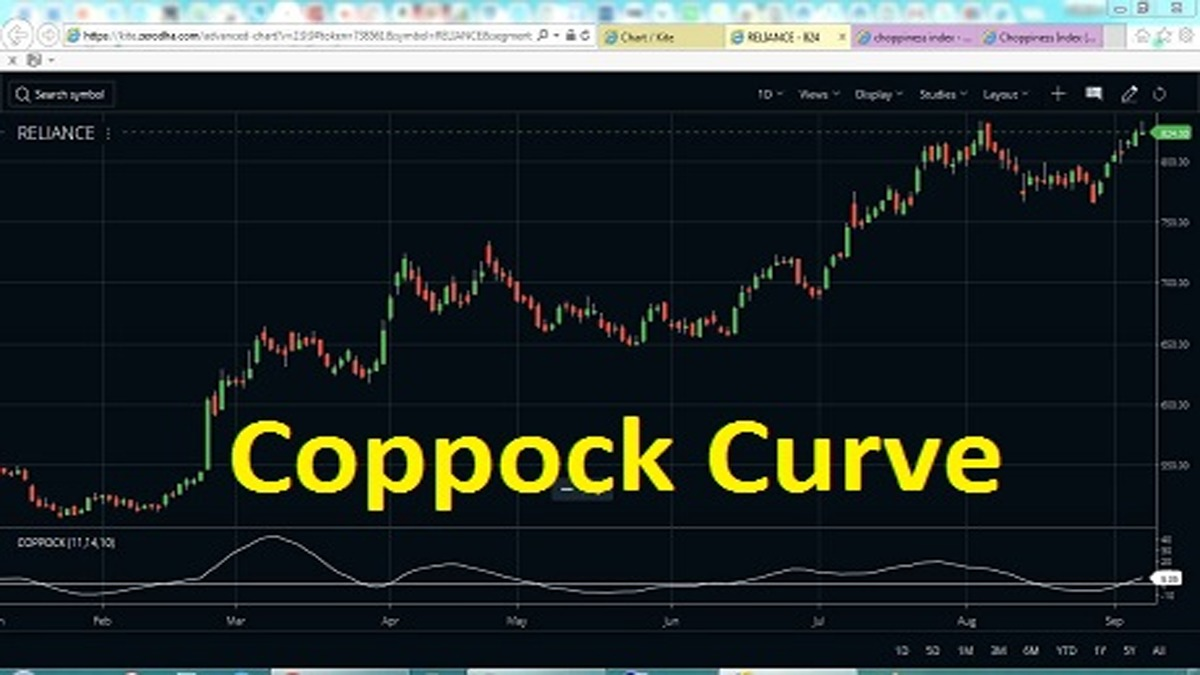 Coppock Curve Technical Indicator Strategy, Formula