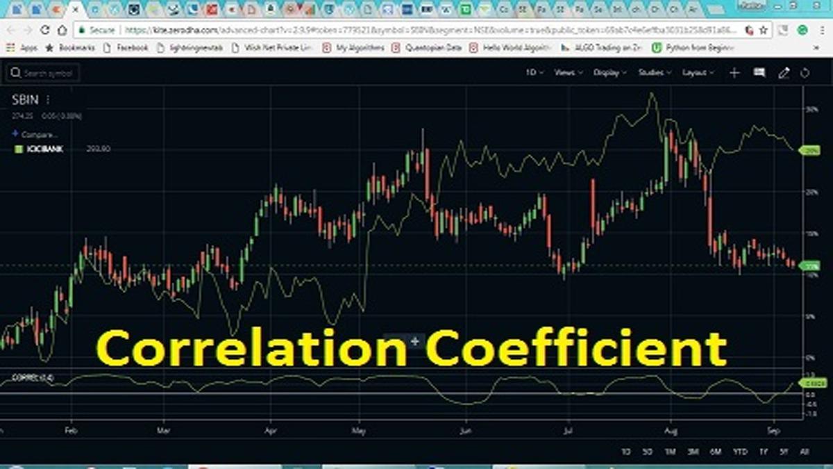 Correlation Coefficient Indicator And Formula