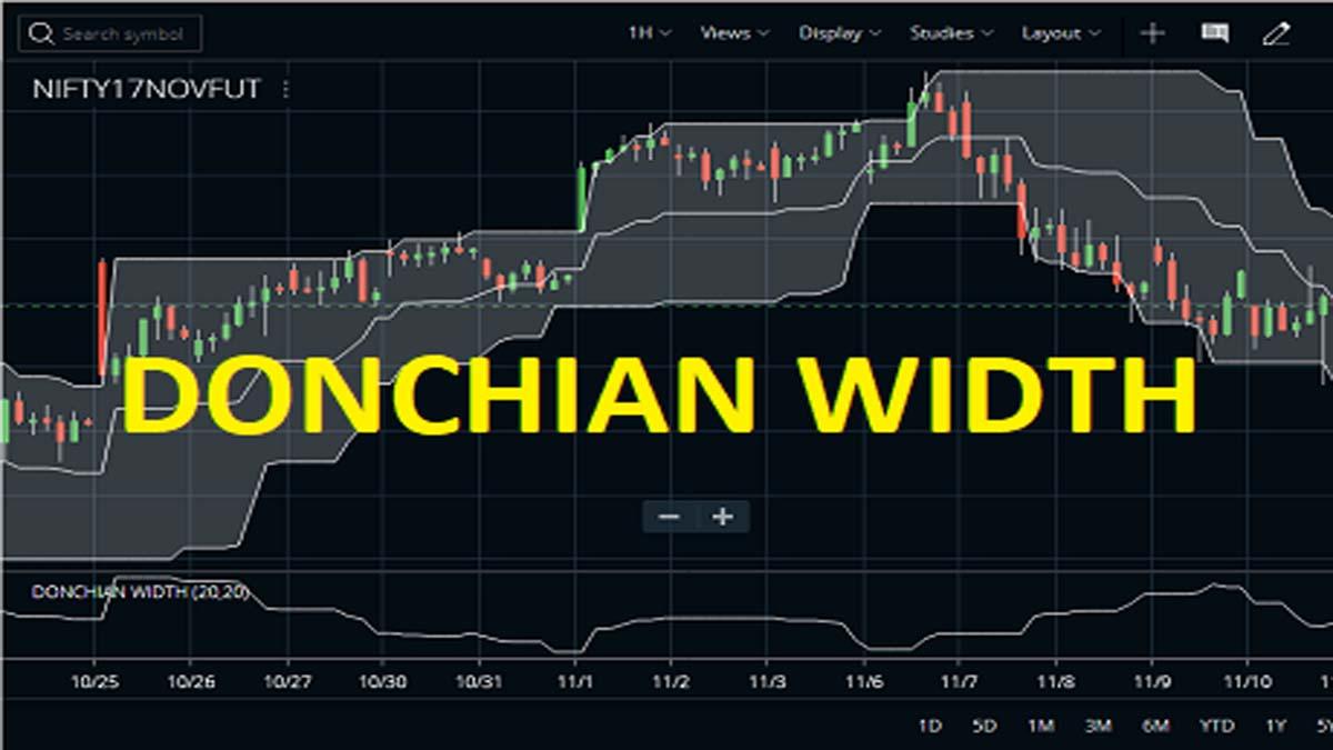 Donchian Channel Width