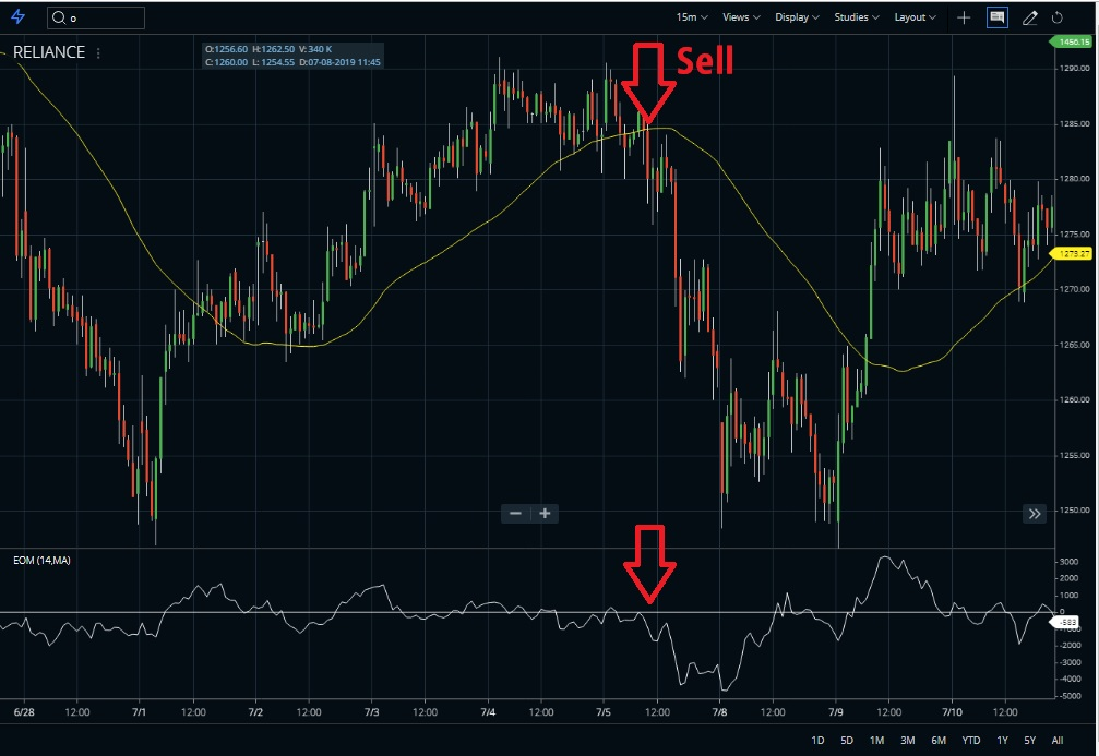 Sell Position