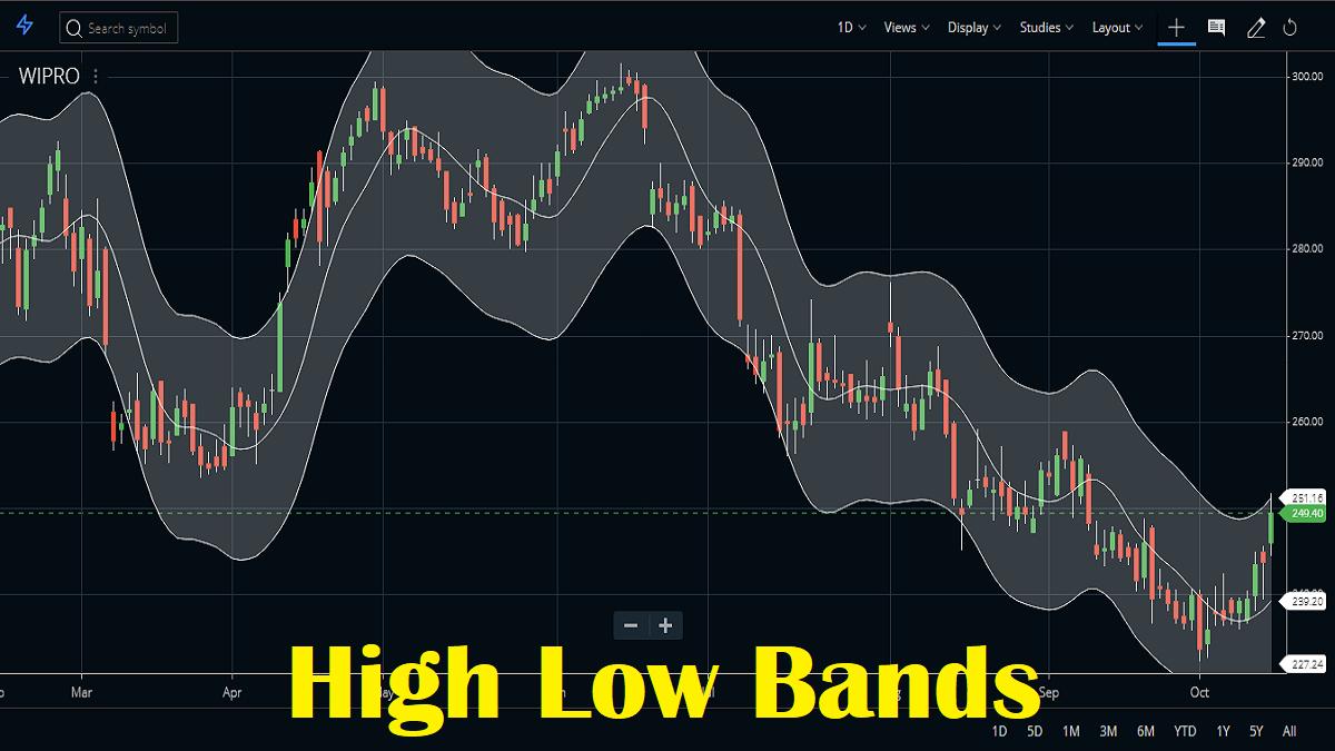 High Low bands Indicator in Zerodha Kite