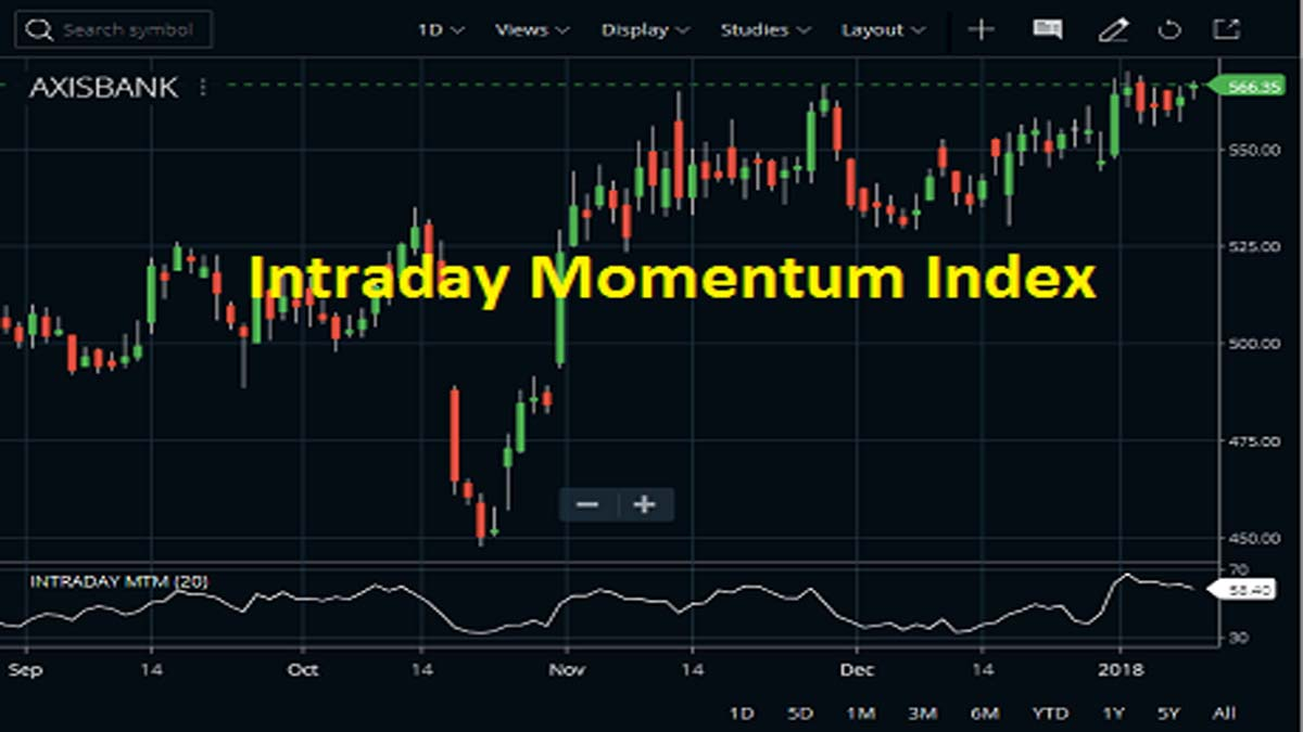 Intraday Momentum Index Indicator, Technical Analysis