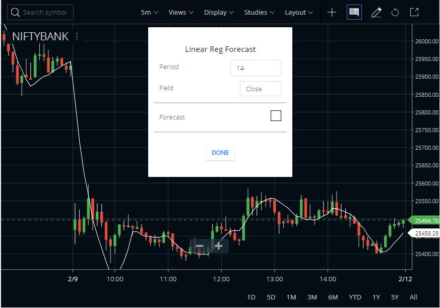 Linear Regression Forecast