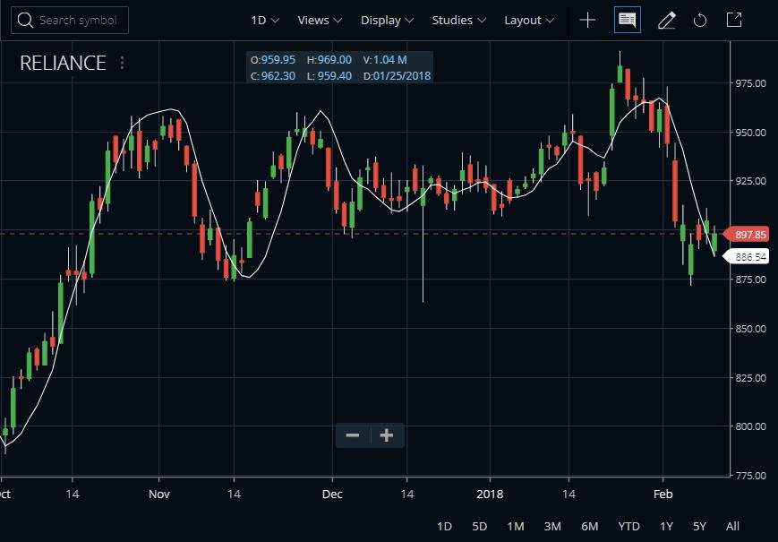 Linear Regression Forecast Indicator
