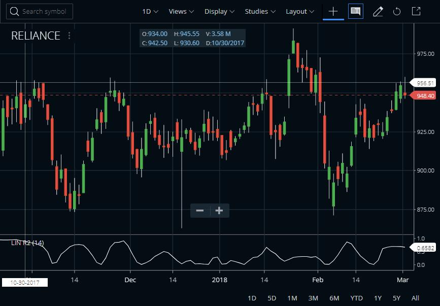 Linear Regression R2 Indicator In Zerodha Kite