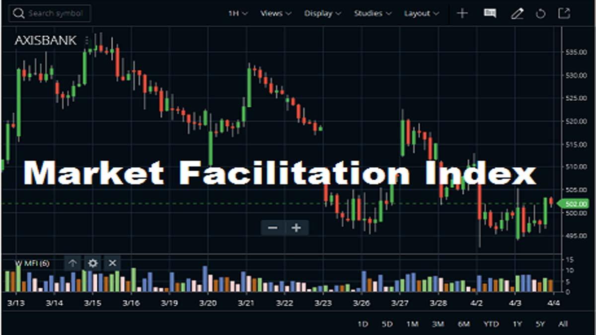 Market Facilitation Index Indicator Strategy, Formula