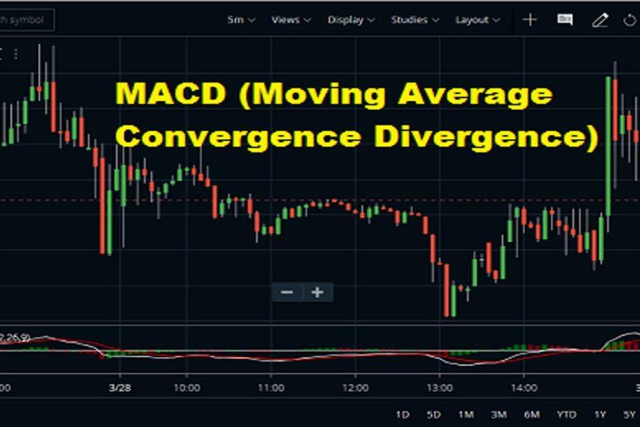 Moving Average Convergence-Divergence In Zerodha Kite2