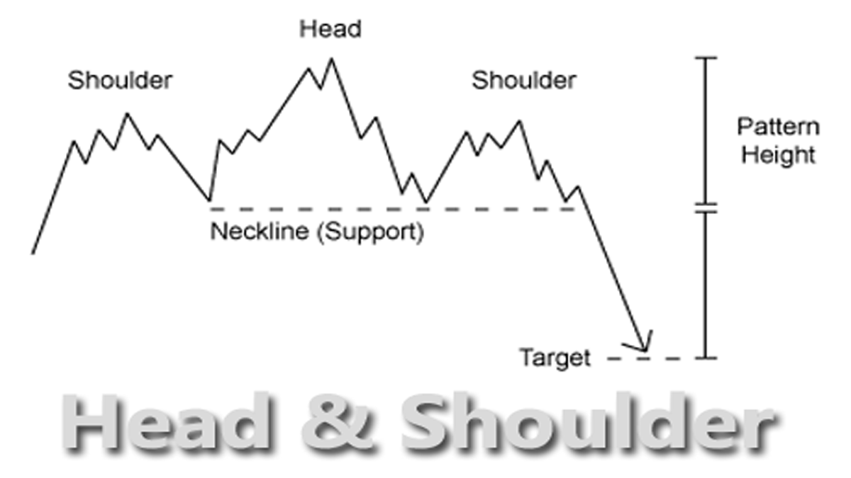 Head and Shoulders Pattern in Ajanta Pharma Stock Price