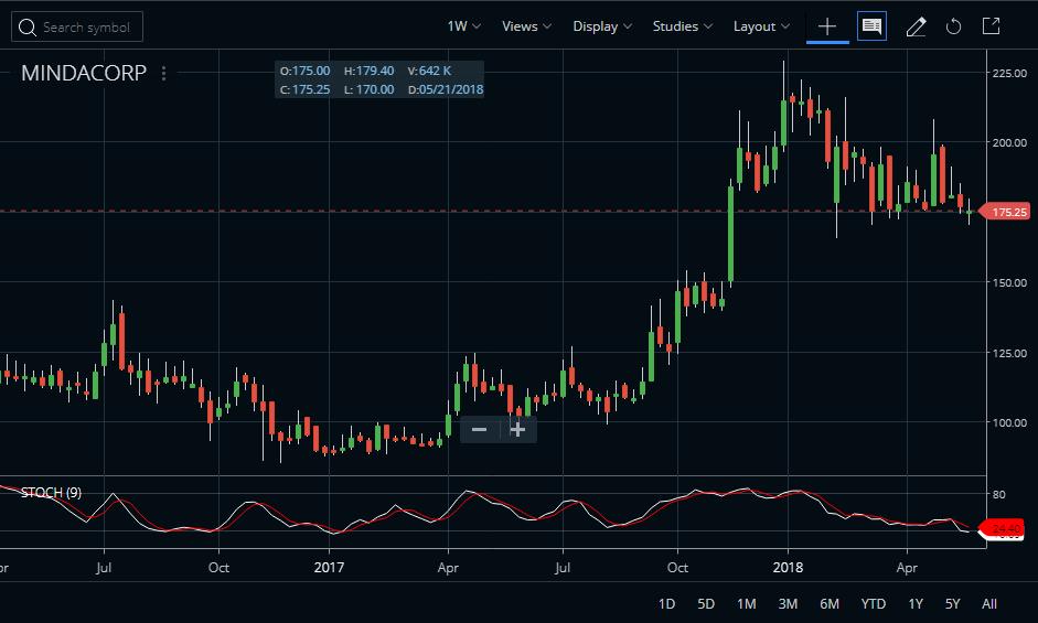 Minda Corp Share Price Chart