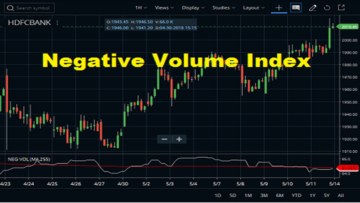 Negative Volume Index In Zerodha Kite2