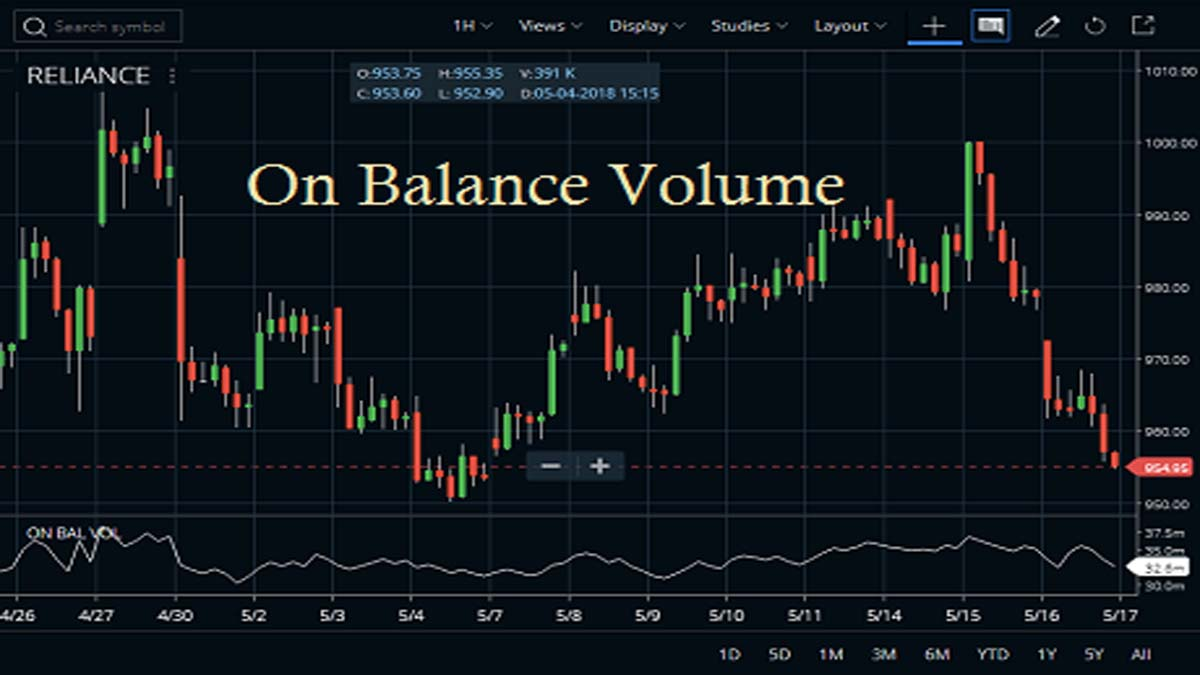On Balance Volume Indicator