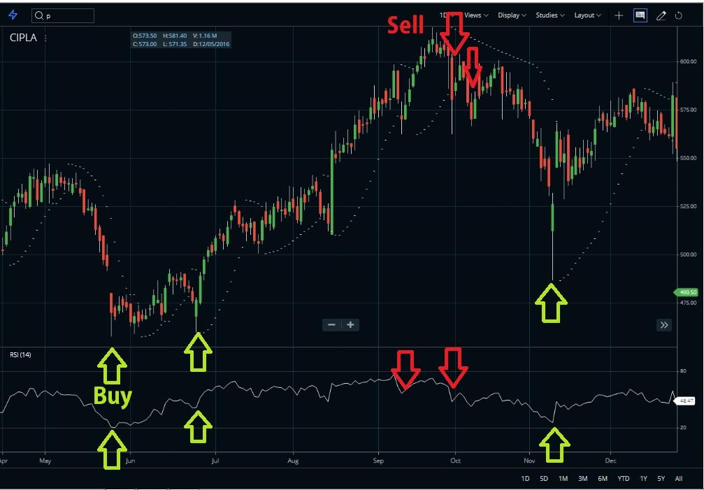 Parabolic SAR indicator analysis RSI