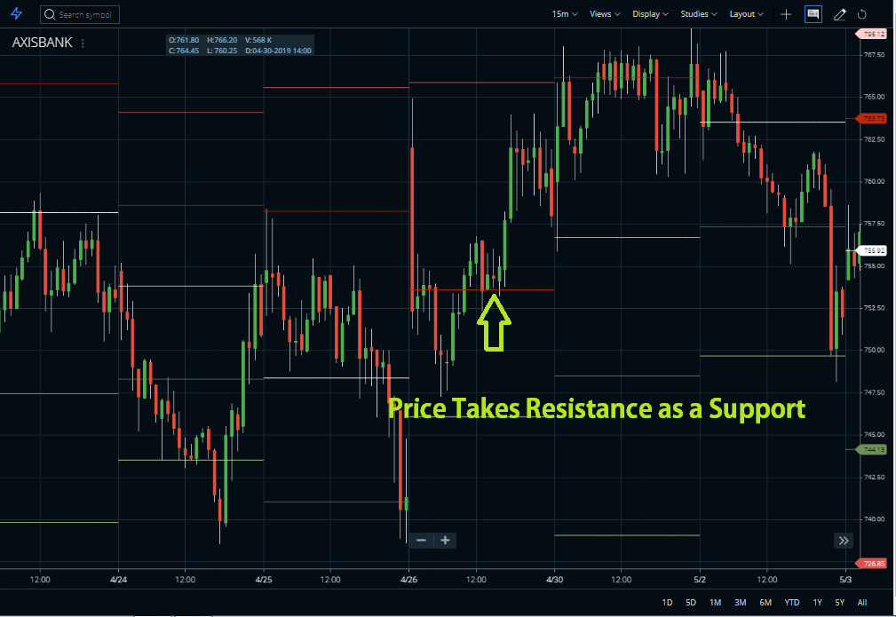 Pivot Point Resistance as support