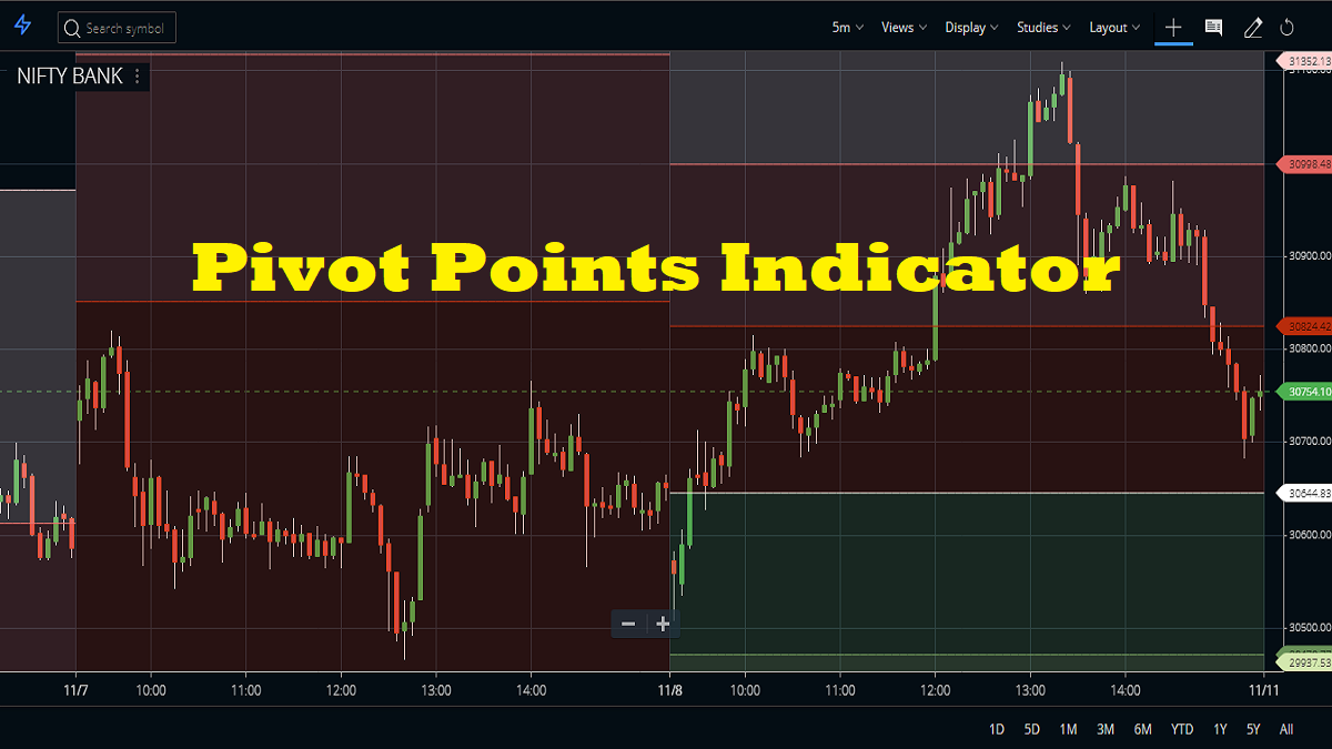 Pivot points indicator pic