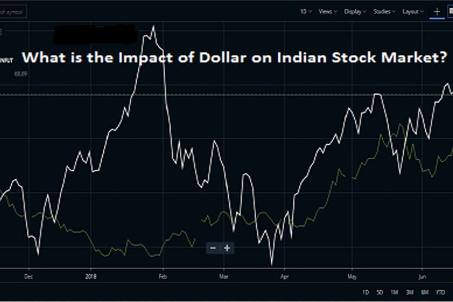 Impact of dollar in NIFTY
